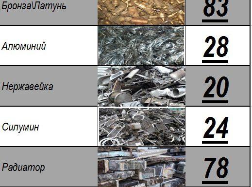 —Цены на Цветные металлы